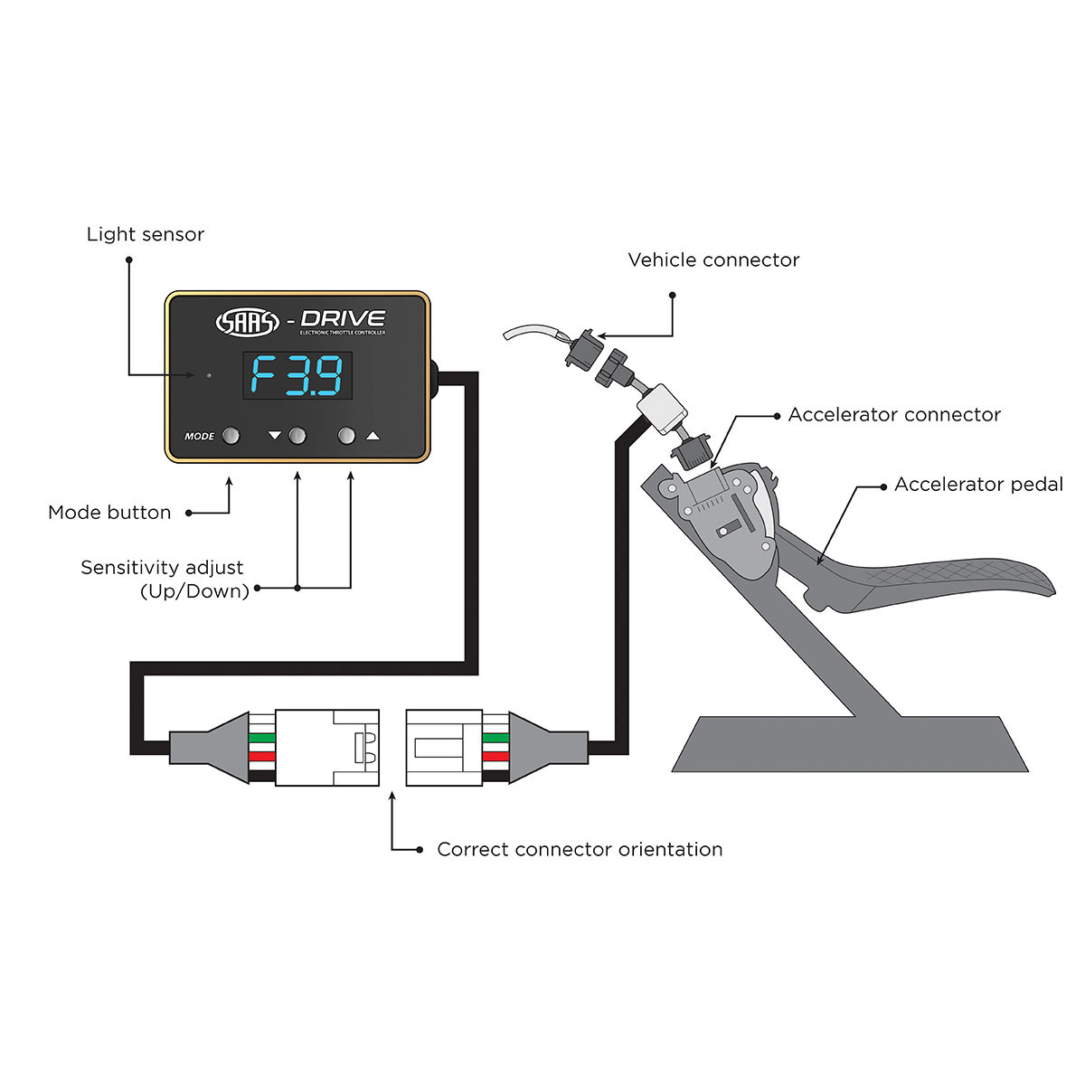 SAAS-Drive Ford Edge 2nd Gen 2015 > Throttle Controller